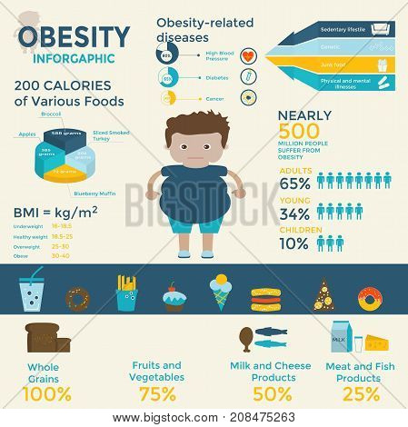Obesity infographics template - fast food sedentary lifestyle diet diseases and mental illness. Vector concept for presentation and training.