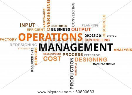 A word cloud of operations management related items poster