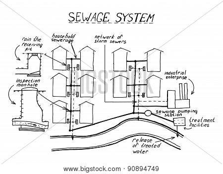 Wastewater Treatment Scheme
