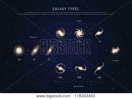 Education poster galaxy types with description vector