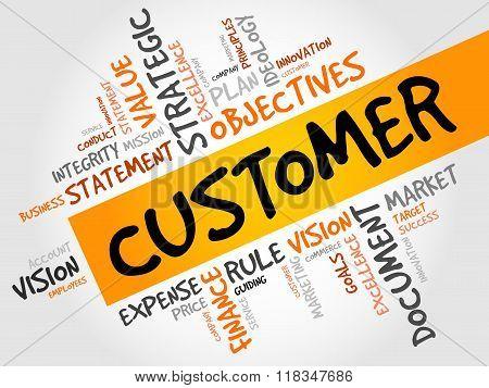 Customer Word Cloud