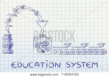 From Books To Knowledge, Expertise & Potential, Education System