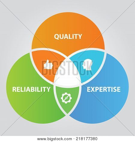 Quality reliability and expertise overlapping circle diagram of total quality management in business vector