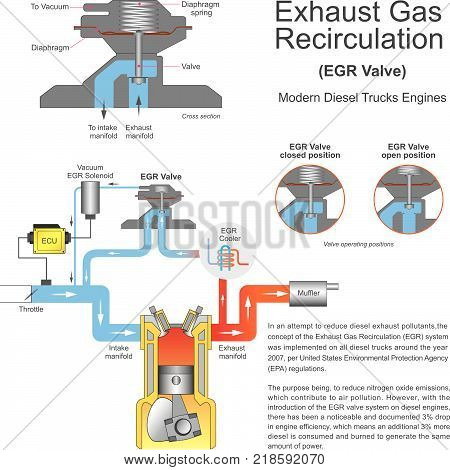 In an attempt to reduce diesel exhaust pollutants the concept of the Exhaust Gas Recirculation system.