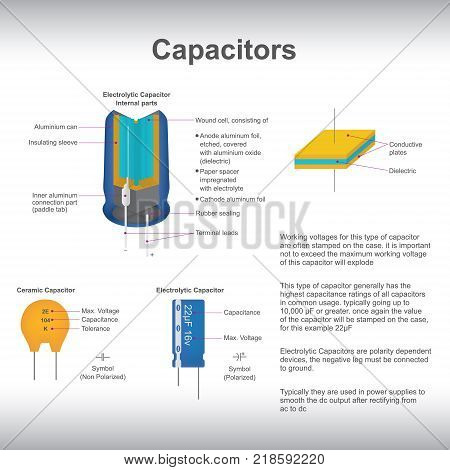 Capacitors used in power supplies to smooth the direct current output after rectifying from Alternating current to direct current poster