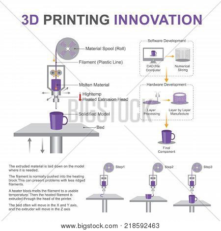 3d printing innovation system. Produces sample works.