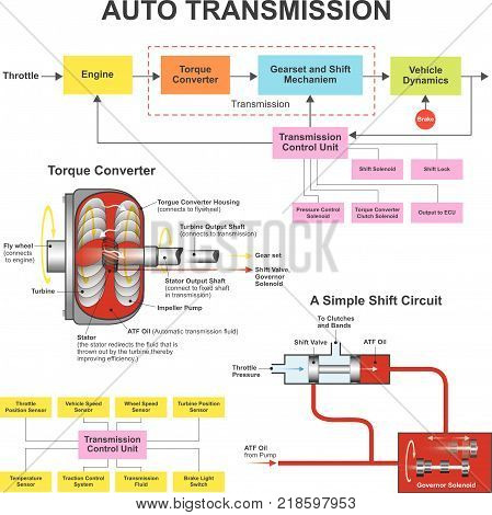 Automatic Transmission. The automatic transmission in your car is computer-controlled and programmed to keep the engine running at an optimum RPM. Auto part illustration.