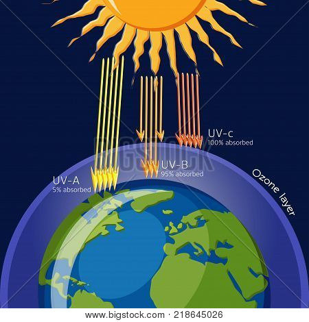 Ozone layer protection from Ultraviolet radiation. Ecology. Science for kids. Cartoon vector illustration in flat style.