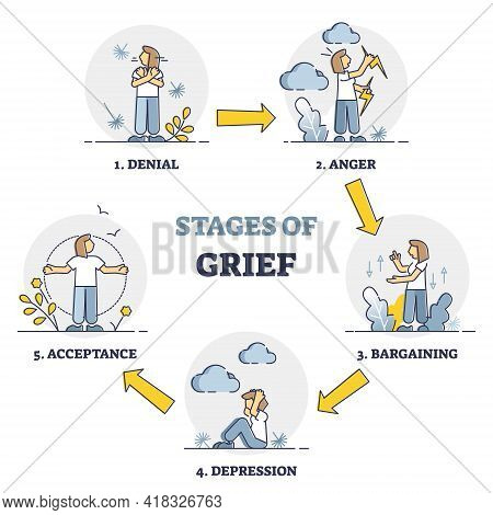 Stages Of Grief As Emotional Process With Mental Getting Over Outline Diagram. Educational Explanati