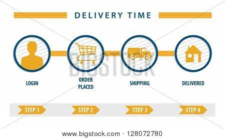 user interface delivery cart steps for buy online