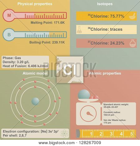 Large and colorful infografic of the element of Chlorine