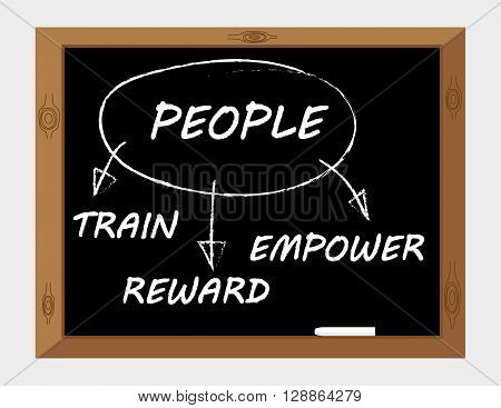 Blackboard diagram for managing your employees using the the three words Train, Reward and Empower as incentives and motivation