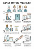 Doping control procedure, illustrated step by step guide, instruction with scenes and description text, flat style vector infographic on white background. Illustrated ready to use doping control guide poster