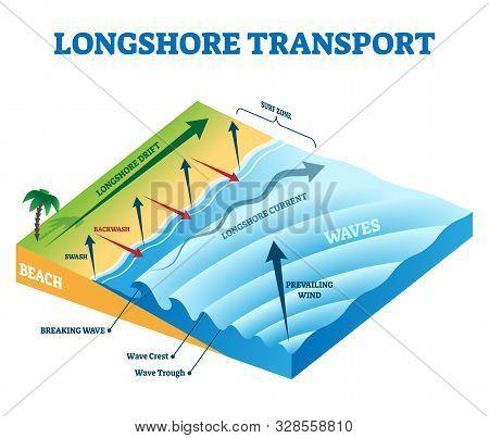 Longshore Drift Transport Vector Illustration. Labeled Ocean And Sea Beach Evolution Educational Sch
