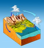 Water cycle diagram on a landscape section. Digital illustration. poster