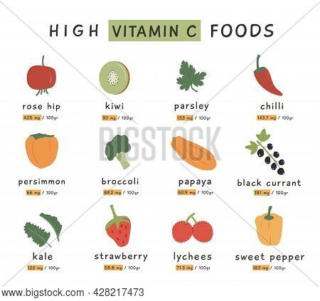 High Vitamin C Food Sources For Healthy Diet. An Information Card With Highest Vitamins C Vegetables