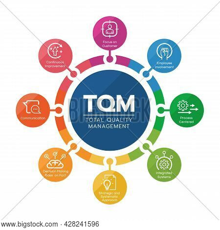 Tqm (total Quality Management) Diagram Circle Chart With 8 Module Line Icon Vector Design