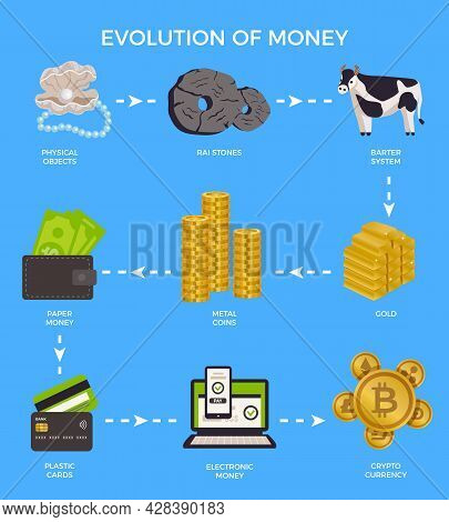 Evolution Money Infographic With Physical Objects Raj Stones Barter System Gold Metal Coins Paper Mo