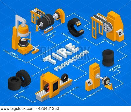 Tire Production Service Isometric Flowchart With Body Ply Belt Drum Automatic Control Rubber Curing