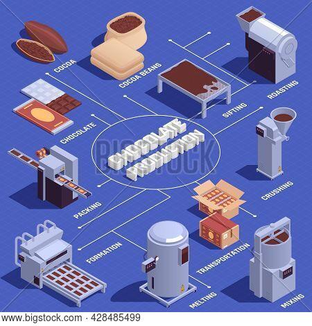 Chocolate Products Manufacturing Sifting Roasting Crushing Melting Mixing Bars Forming Packing Machi