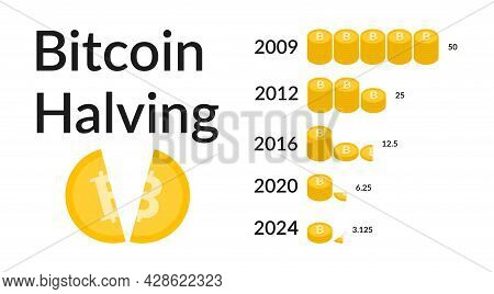 Bitcoin Halving 2024. When Is Next Bitcoin Halving. Block Reward Reduced In Two Times. Deflationary