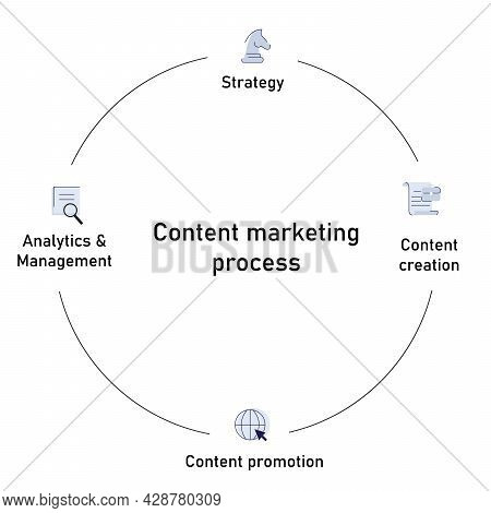 The Content Marketing Process Is The Cycle Process Begins, Content Creation, Content Promotion, Anal