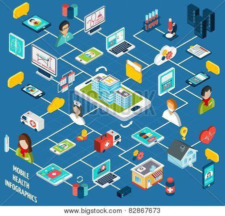 Mobile Health Isometric Infographics