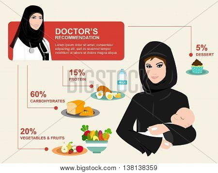 Healthcare for Arab woman - Health care in Muslim world - Post pregnancy diet care - Post pregnancy healthcare