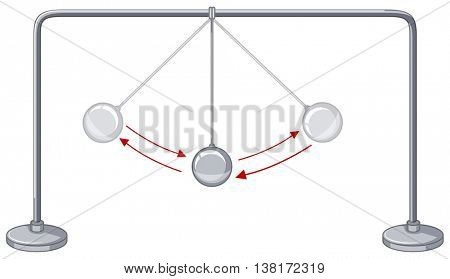 Gravity balls showing conservation of energy illustration