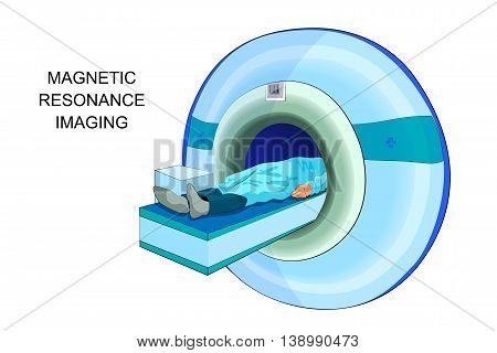 illustration of the procedure magnetic resonance imaging poster