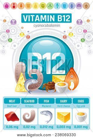 Cyanocobalamin Vitamin B12 Supplement Food Icons. Healthy Eating Flat Icon Set, Nutrition Text Lette