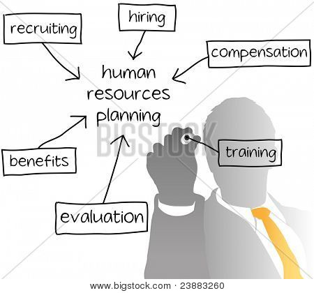 Enterprise HR manager drawing a company human resources business plan poster