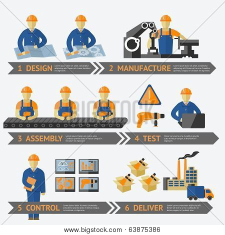 Factory production process of design manufacture assembly test control deliver infographic vector illustration poster