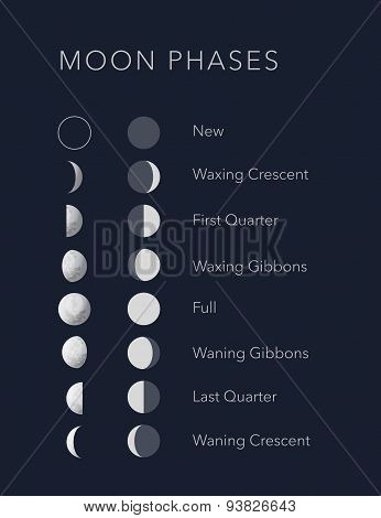 Lunar phases with flat and realistic symbols, vector