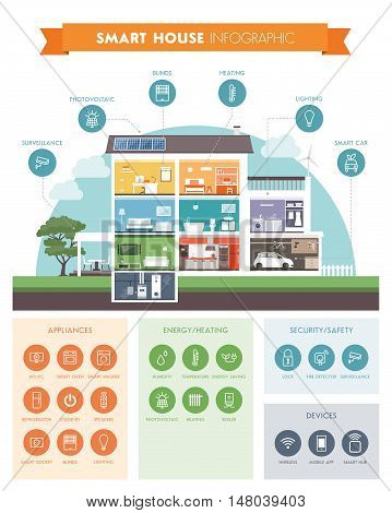 Smart house system automation infographic modern building with rooms cross section and icons set