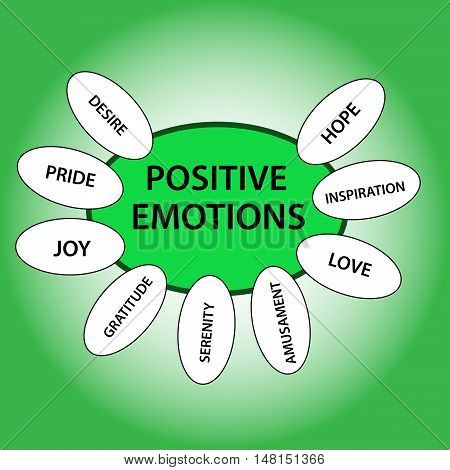 Positive emotions concept isolated on green background