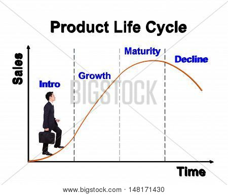 Business Man Stepping Forward On Product Life Cycle Chart (plc)