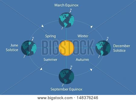 autumnal equinox solstice diagram eart sun day night illustration vector