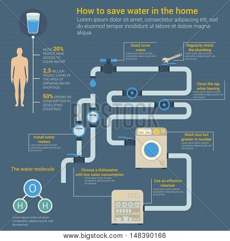 Saving water infographic with glass and human body showing access to clean water and growth of consumption, water H2O molecule and dishwasher, cleanser and valve with pipes