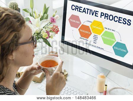 Creative Process Ideas Creativity Thining Planning Concept