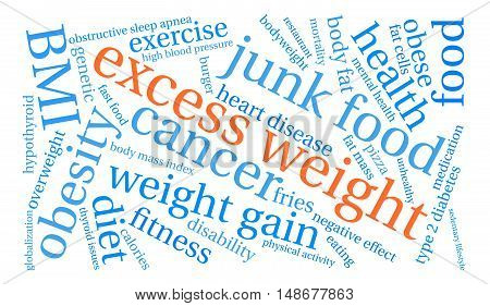 Excess Weight word cloud on a white background.