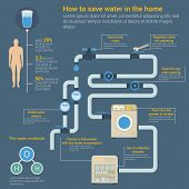 Saving water infographic with glass and human body showing access to clean water and growth of consumption, water H2O molecule and dishwasher, cleanser and valve with pipes poster