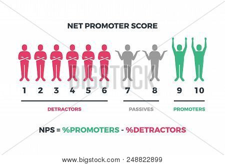 Net Promoter Score Formula For Internet Marketing. Vector Nps Infographic Isolated On White Backgrou