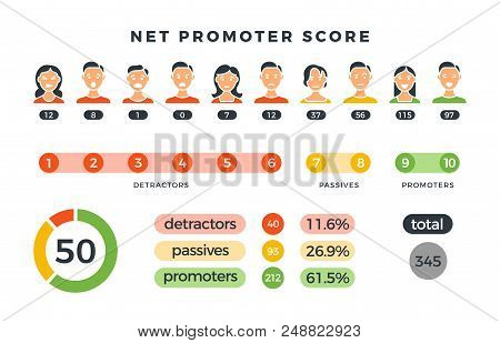 Net Promoter Score Formula With Promoters, Passives And Detractors Charts. Vector Nps Infographic Is