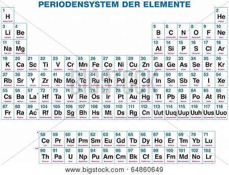 Periodic Table Of The Elements - German labeling