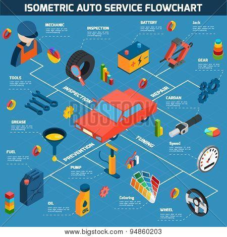 Auto Service Isometric Concept