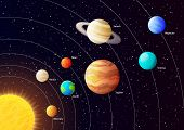 Solar system planets with orbits, colored vector poster poster