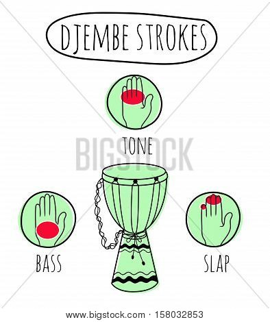 Tutorial illustration with african drum djembe strokes. Ethnic musical instrument teaching. Sketchy style. Vector EPS10 doodle.