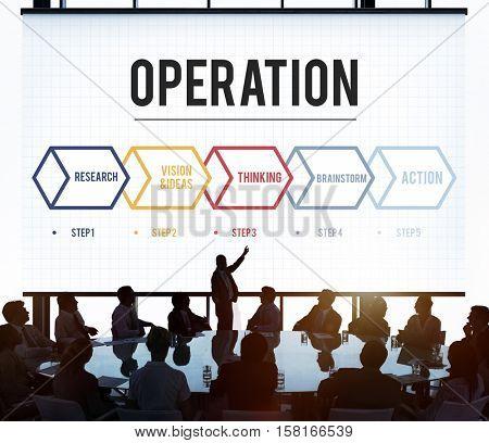 Action Operation Plan Procedures Workflow Concept
