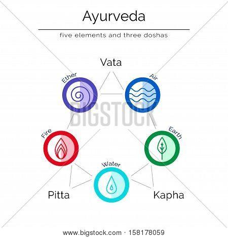Ayurvedic vector illustration in flat style. Ayurvedic elements. Ayurvedic body types and symbols in linear style. Ayurveda as alternative indian medicine.